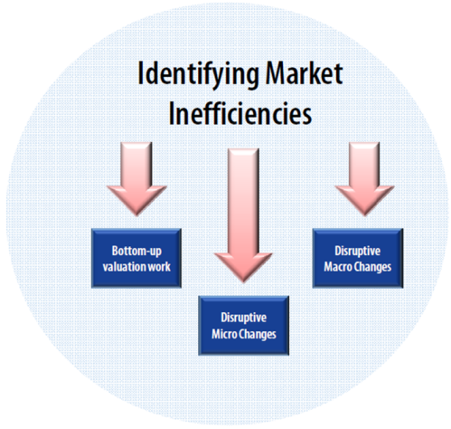 market inefficiency The journal of portfolio management 1985113:9-16 downloaded from wwwiijournalscom by margaret roberts on 06/24/15 it is illegal to make unauthorized.